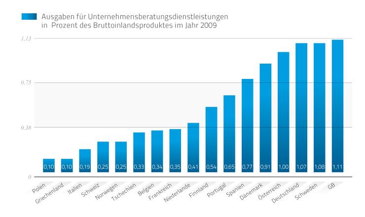 Ausgaben für Unternehmensberatung in Deutschland