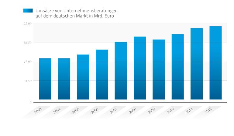 Umsätze von Unternehmensberatungen in Deutschland