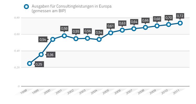 Ausgaben für Unternehmensberatung in Europa