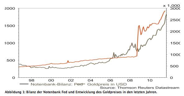 Die Entwicklung des Goldpreises
