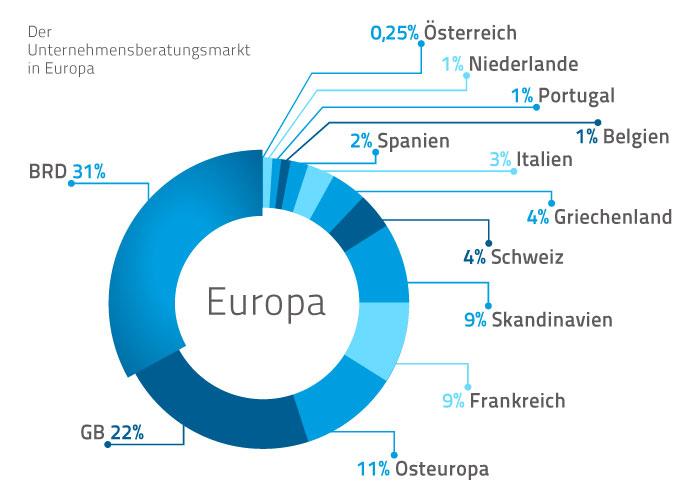 Der Markt für Unternehmensberatungen in Europa