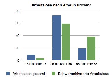 Arbeitslose-Alter